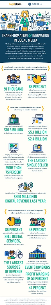 Transformation & Innovation in Local Media stats